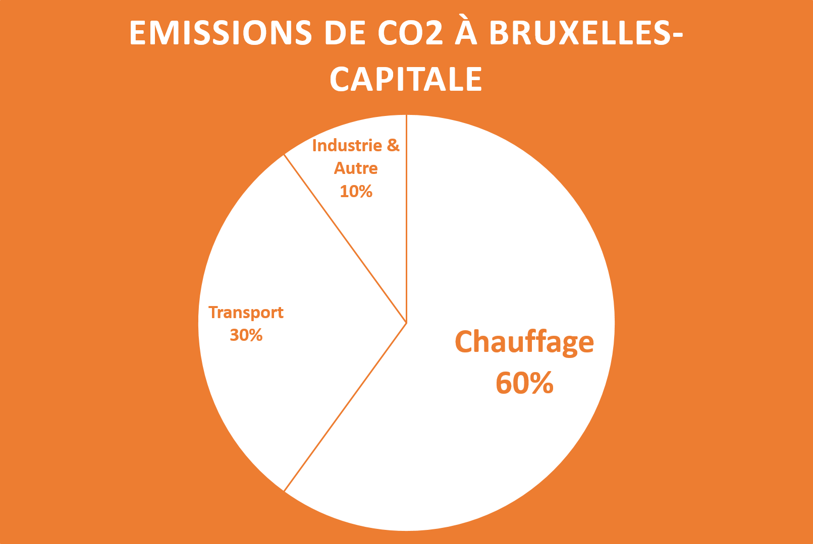 ecothermis-CO2-Emissions