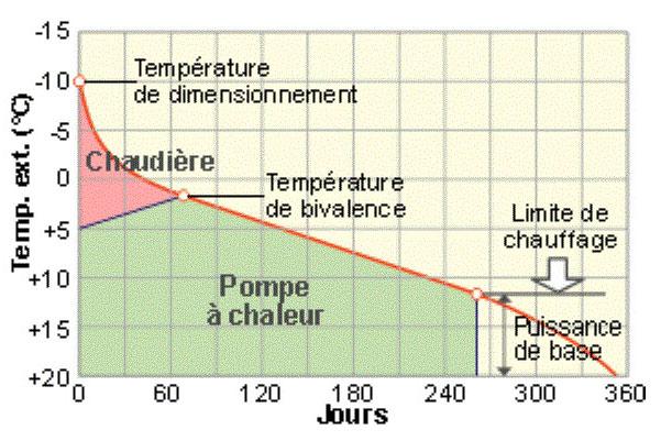 Ecothermis Soltech Pac Bivalence Graph