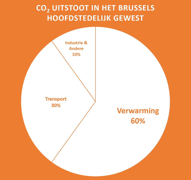 Ecothermis-CO2-uitstoot-gebouwen-verwarming